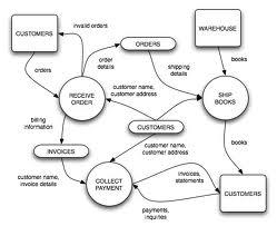 Konsep perancangan terstruktur dfd data flow diagram ccuart Choice Image