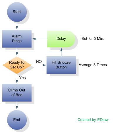 Konsep dasar flowchart dan perbedaan tiap jenis flowchart ccuart Choice Image