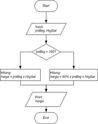 Esemkada xii rpl 2 mendeskripsikan diagram alir flowchart dan dari contoh flowchart di atas terlihat bahwa program flowchart memberikan gambaran secara rinci tentang urutan instrukdi yang disusun oleh pemrograman untuk ccuart Image collections