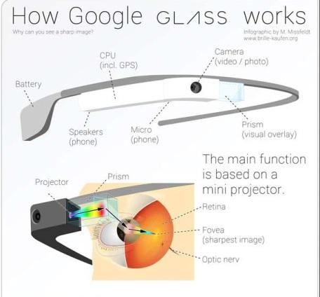 Teknologi Kacamata Pintar Google Glass