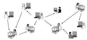 Dalam sistem peer to peer tidak adaclient dan server tetap